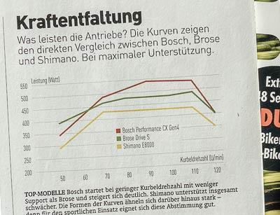 Aus dem EMTB-Magazin - Drehmomente der E-Bike Motoren
