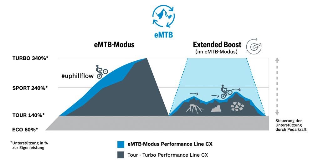 Grafik Bosch eMTB und Extended Boost
