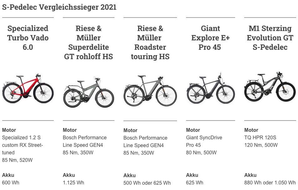 S-Pedelec Vergleich 2021 bei Ebike.de
